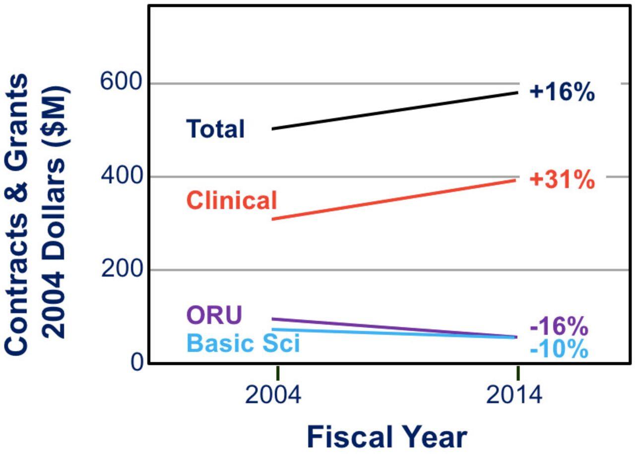 Lost dollars threaten research in public academic health