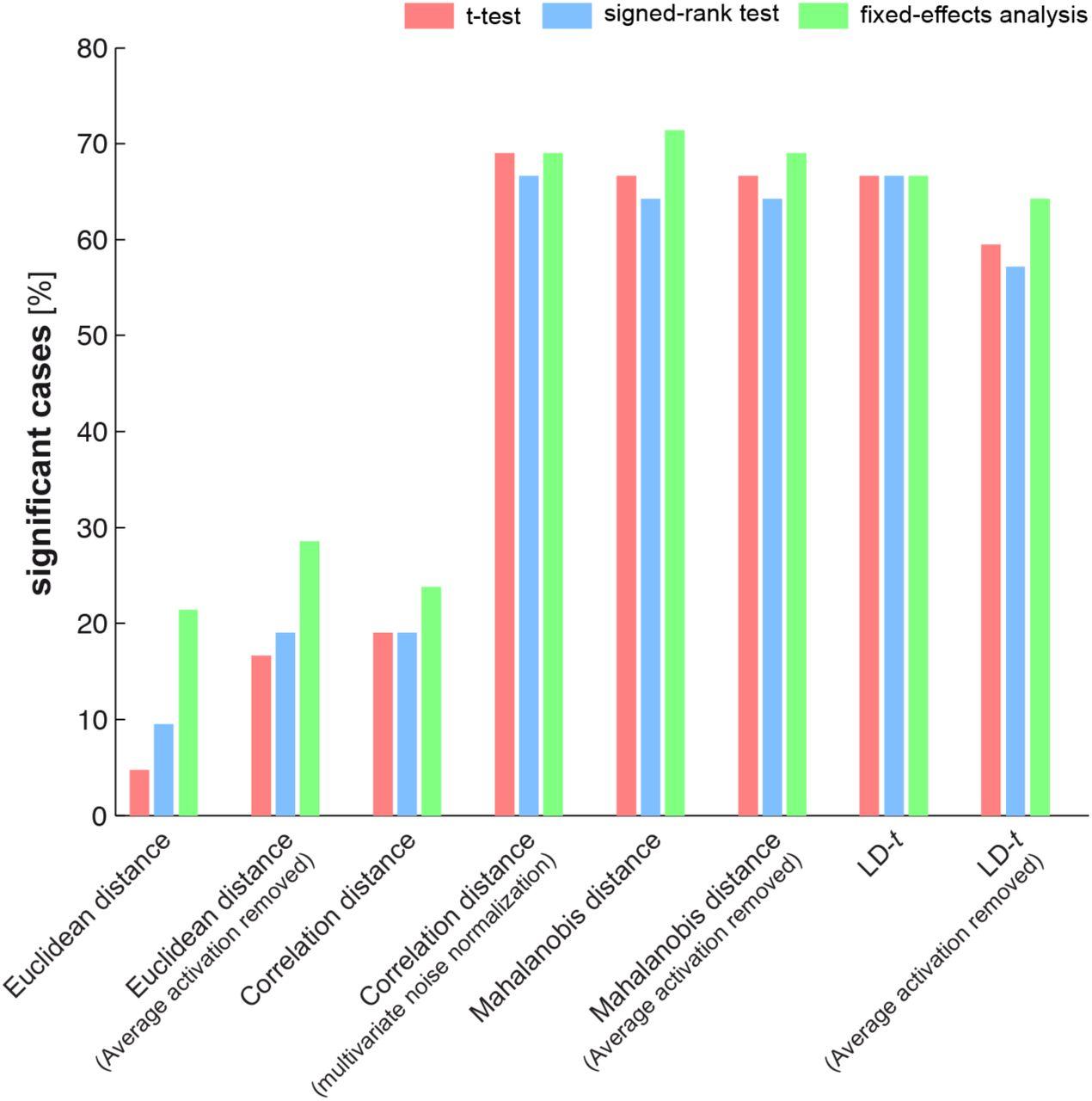 Inferring exemplar discriminability in brain representations