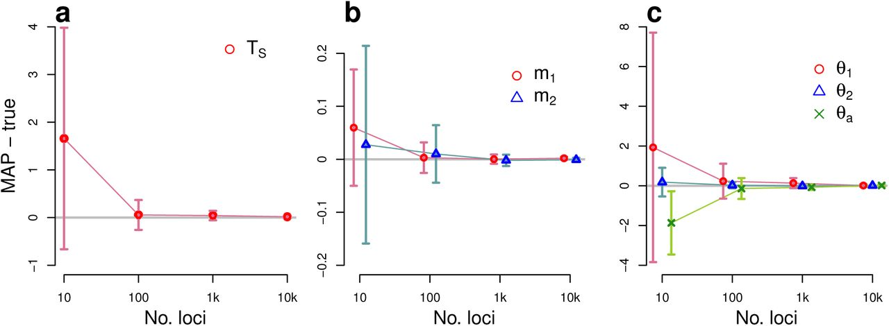 Bayesian Analysis of Evolutionary Divergence with Genomic