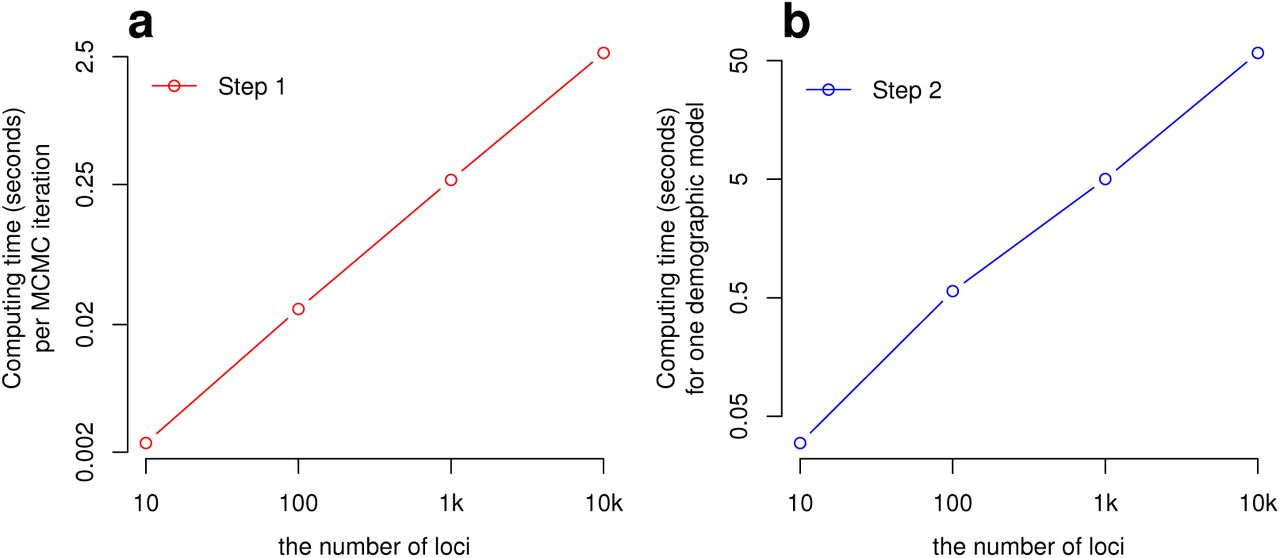 Bayesian Analysis of Evolutionary Divergence with Genomic Data Under
