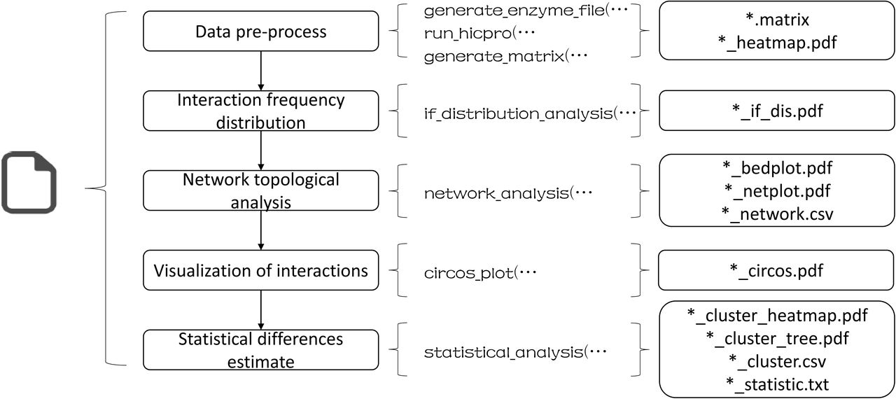 HBP: an integrative and flexible pipeline for the