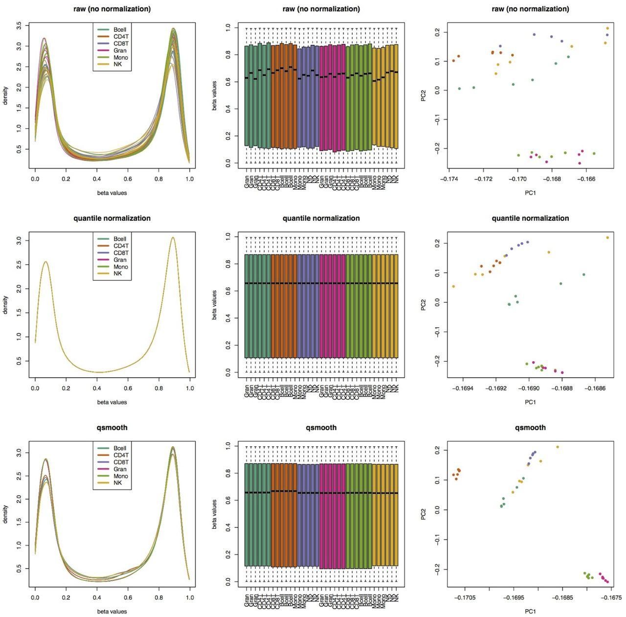 Smooth Quantile Normalization | bioRxiv