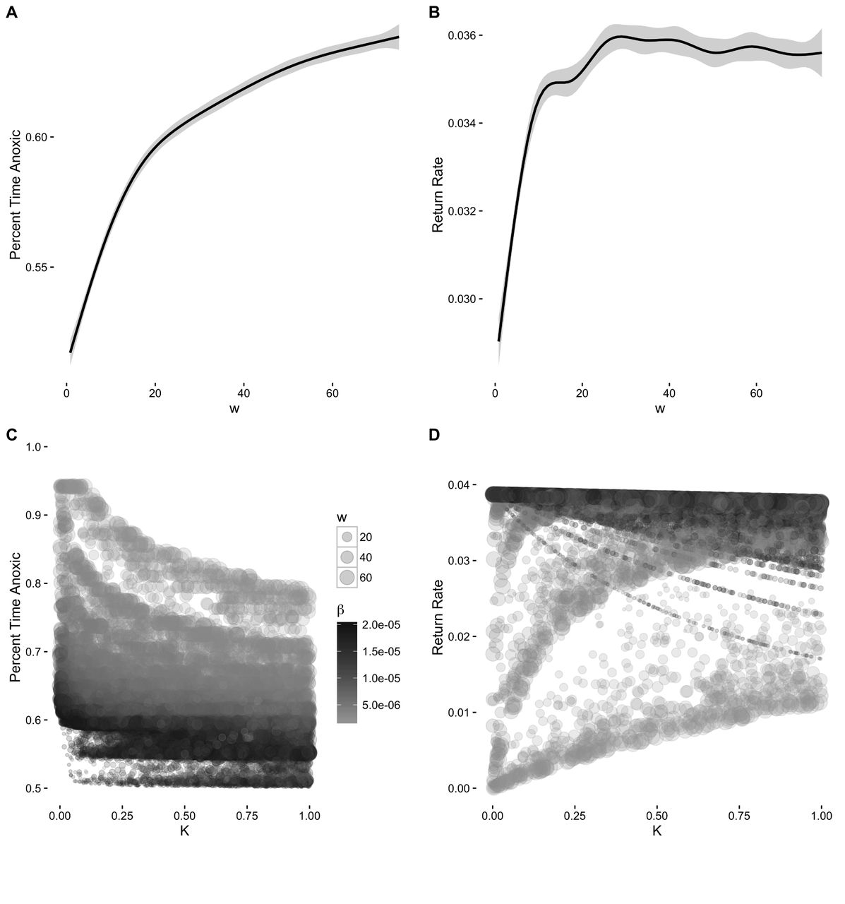 Regime shifts, alternative states and hysteresis in the