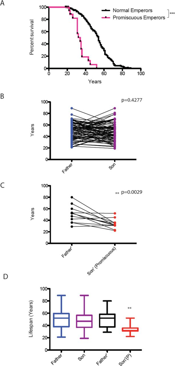 Mating-induced Male Death and Pheromone Toxin-regulated Androstasis