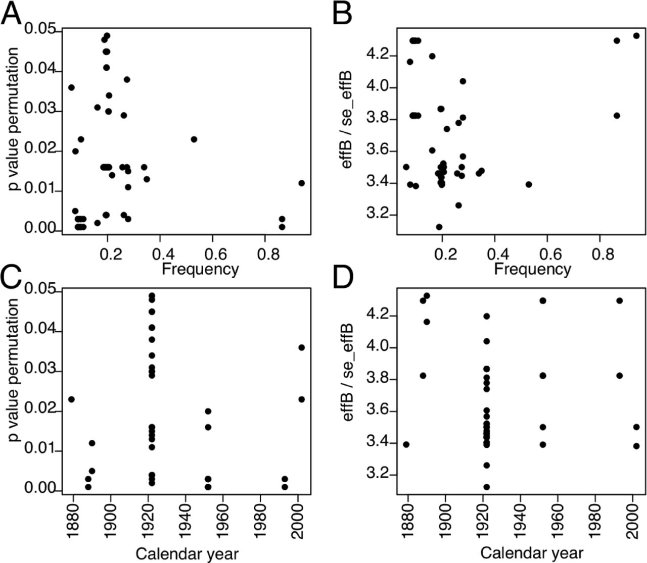 The rate and effect of de novo mutations in a colonizing