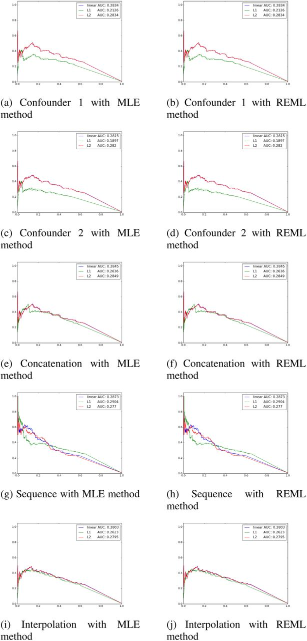 Multiple Confounders Correction with Regularized Linear Mixed Effect