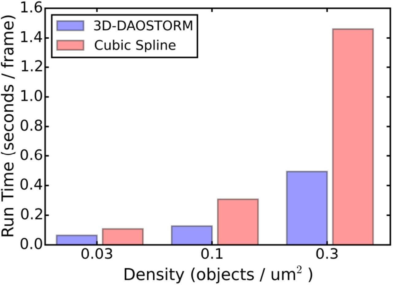 Analyzing Single Molecule Localization Microscopy Data Using Cubic