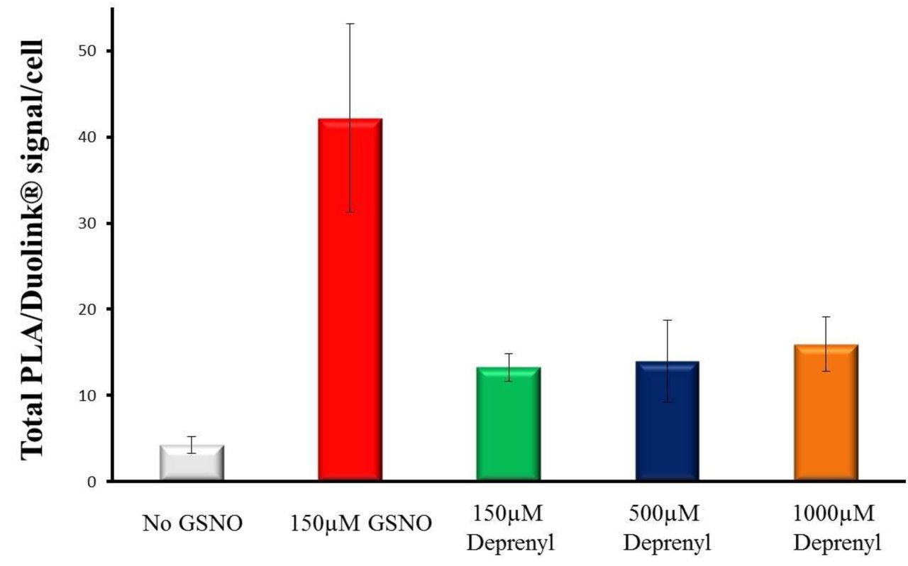 Glyceraldehyde-3-Phosphate Dehydrogenase and Seven in Absentia