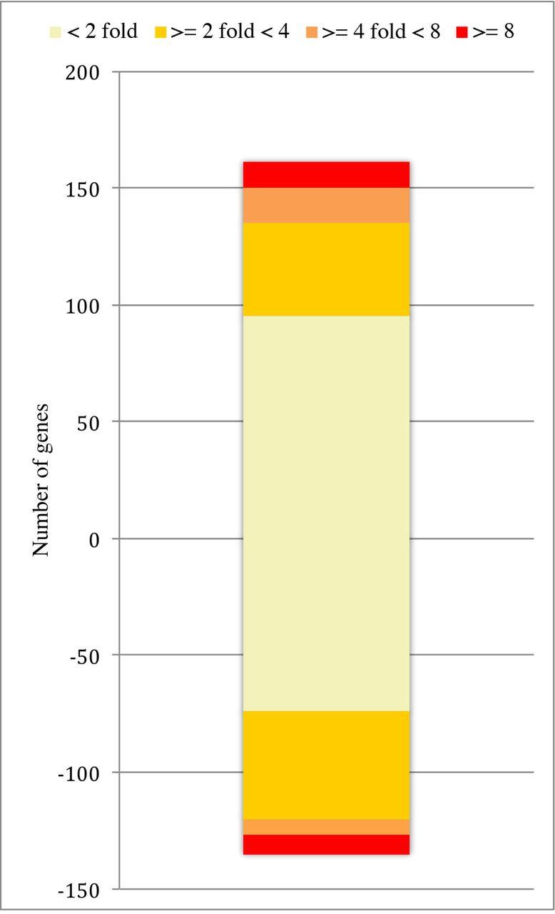 36475bdf7c2f8 Understanding genetic changes underlying the molybdate resistance ...
