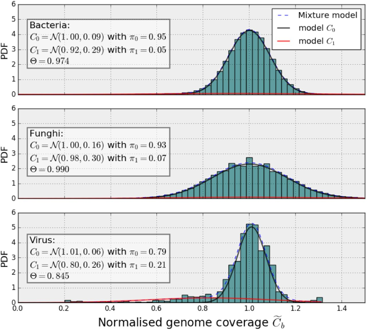 Detection and characterization of low and high genome