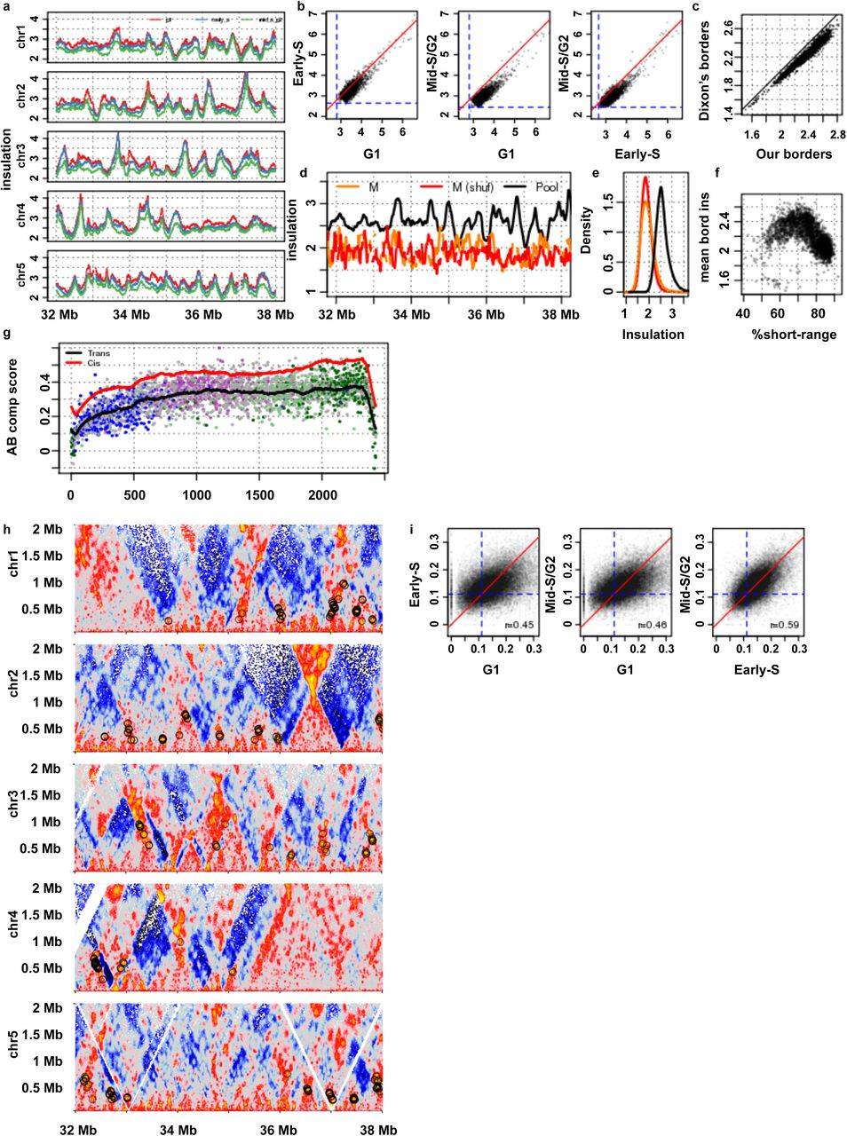 Cell cycle dynamics of chromosomal organisation at single