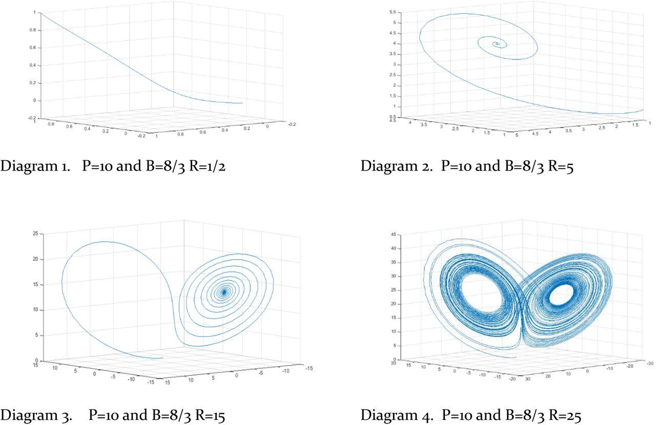 download figure � open in new tab  diagrams 1-4  lorenz attractor