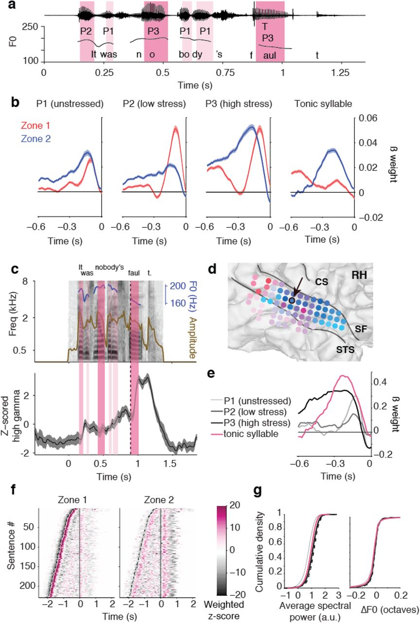 Parallel streams define the temporal dynamics of speech