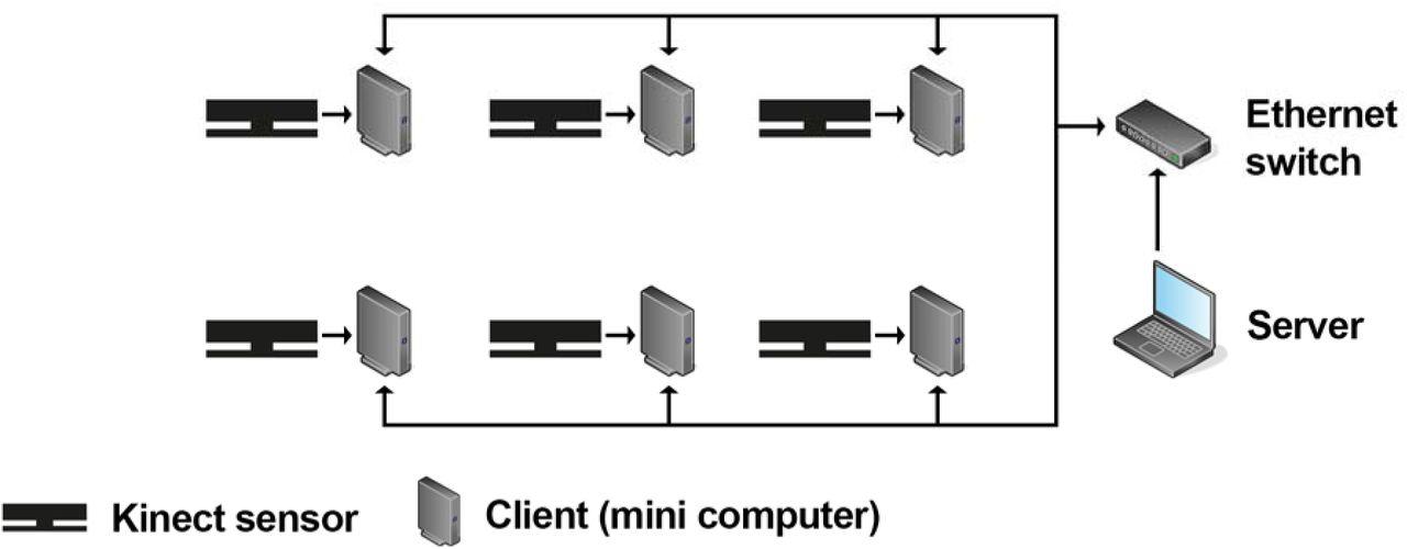 Improved Kinect sensor based motion capturing system for