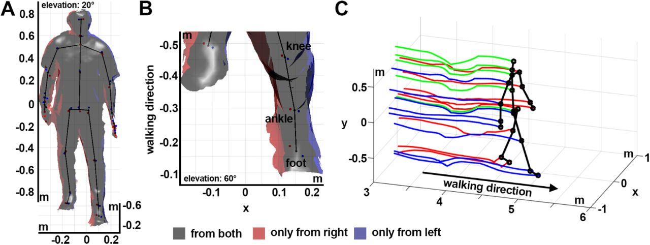 Improved Kinect sensor based motion capturing system for gait