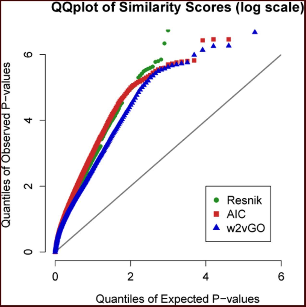 A novel Word2vec based tool to estimate semantic similarity of genes