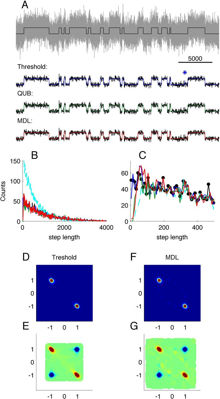 Unsupervised idealization of ion channel recordings by Minimum