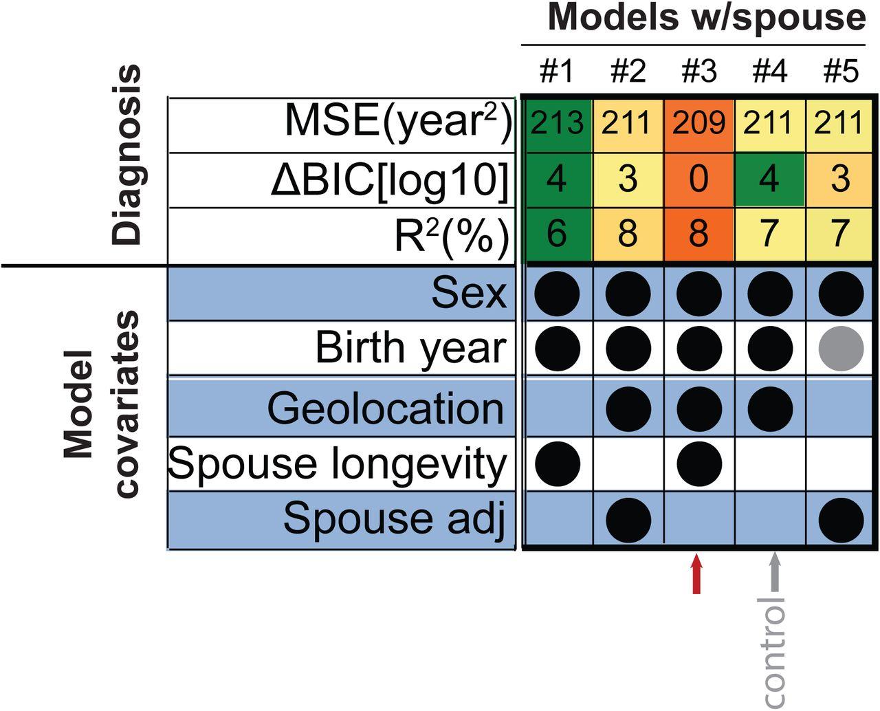Quantitative analysis of population-scale family trees using