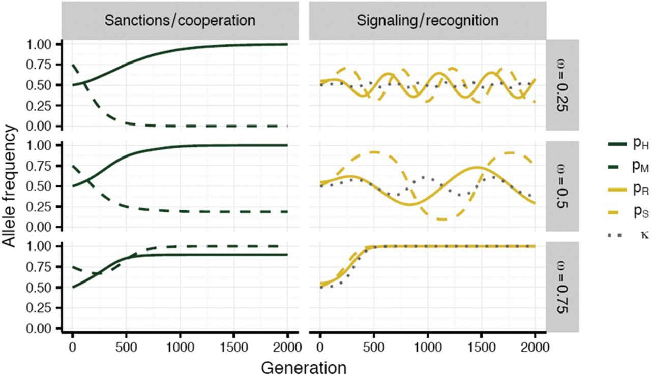 Sanctions, partner recognition, and variation in mutualism   bioRxiv