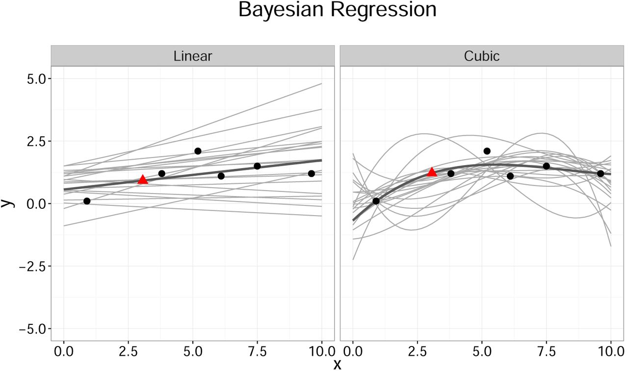 A tutorial on Gaussian process regression with a focus on