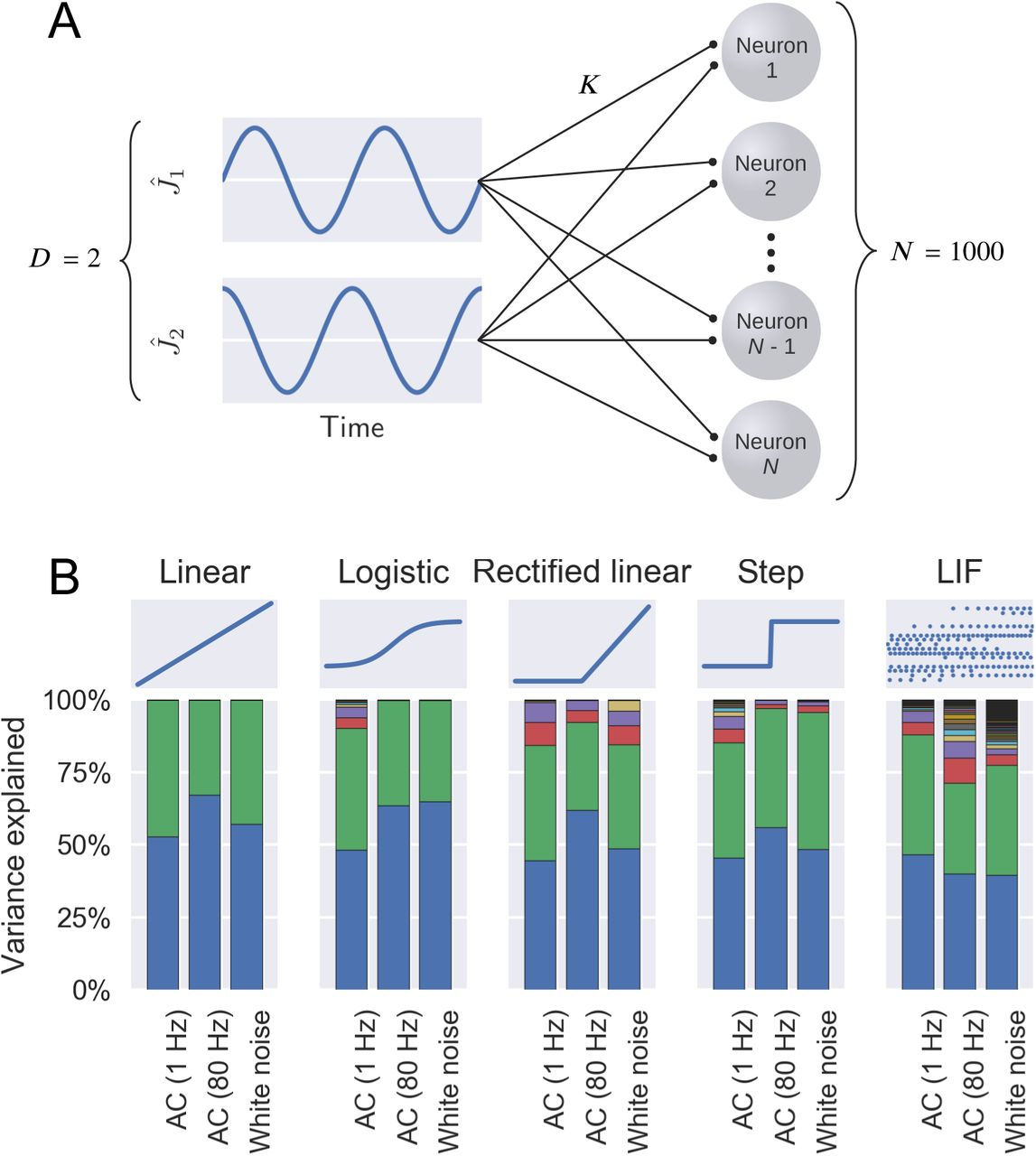Low Dimensional Activity in Spiking Neuronal Networks   bioRxiv
