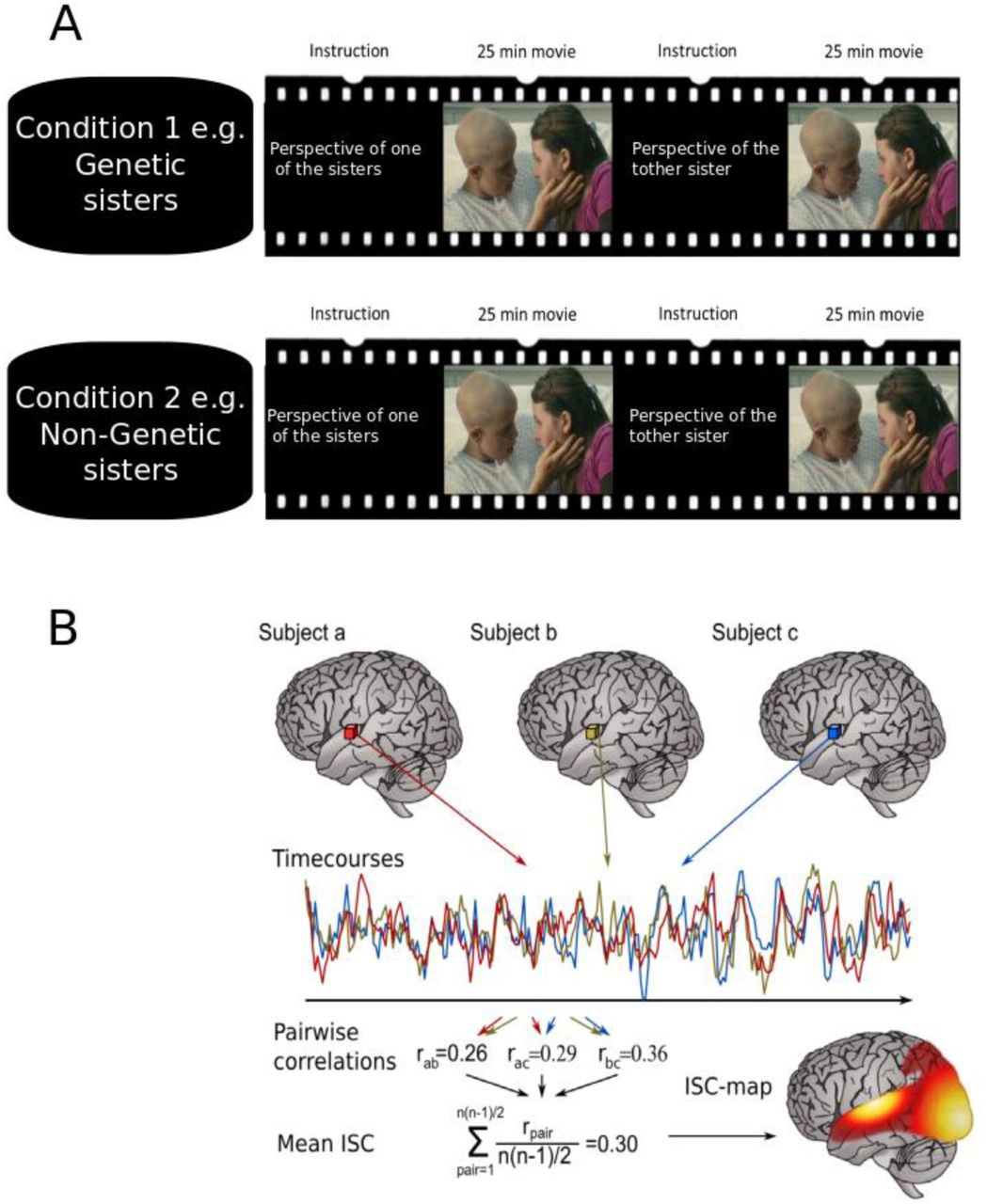 The human brain views selfish behaviour towards genetic vs