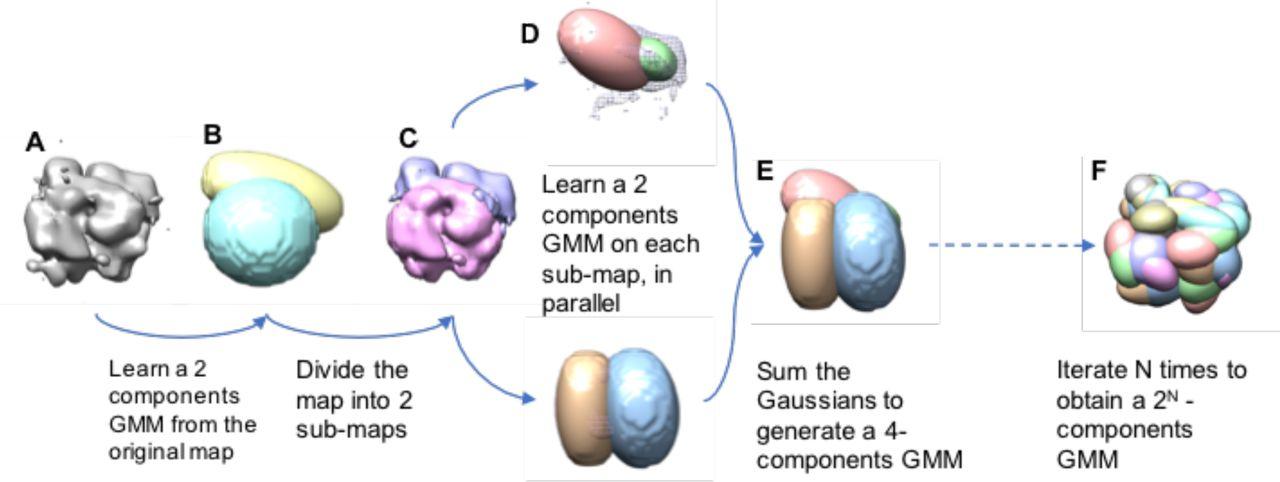 Multi-scale Bayesian modeling of cryo-electron microscopy