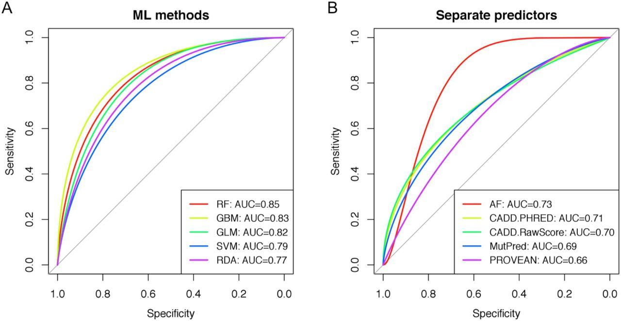 Developing Gene-Specific Meta-Predictor of Variant