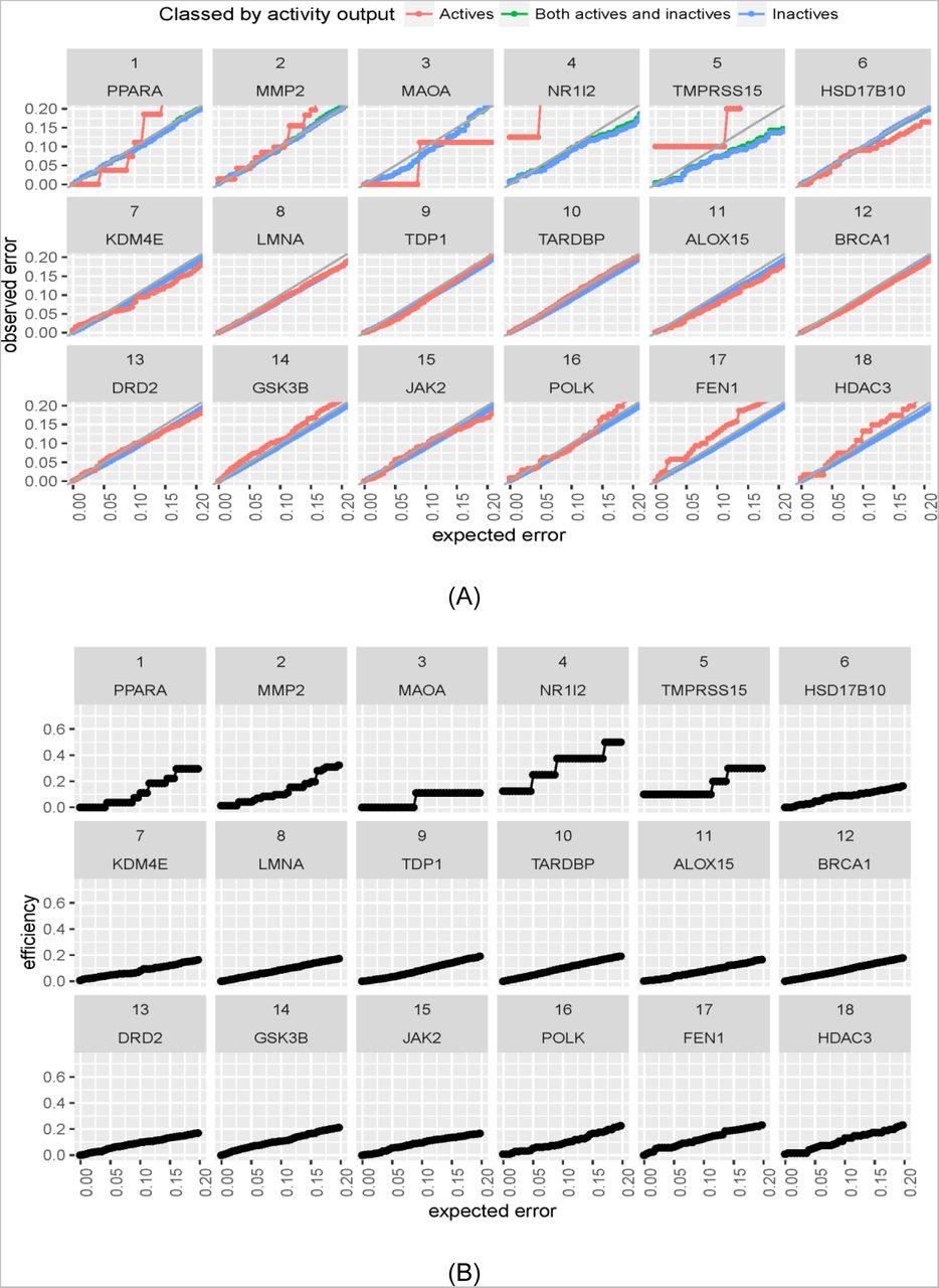 Applying Mondrian Cross-Conformal Prediction to Estimate