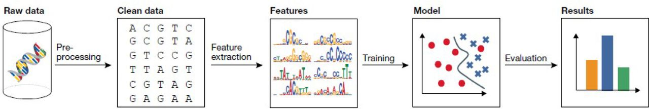 Machine Learning-based state-of-the-art methods for the