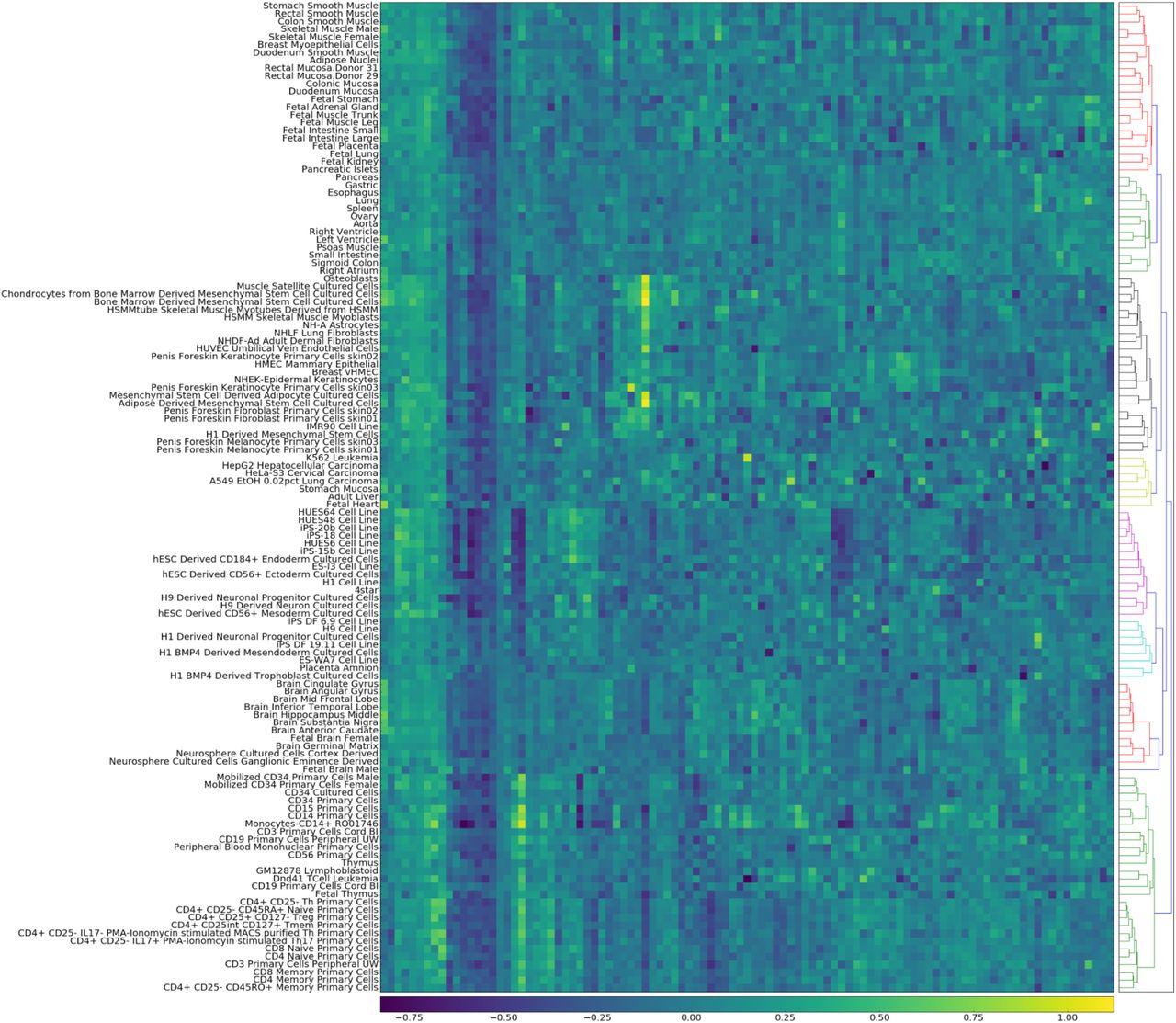 PREDICTD: PaRallel Epigenomics Data Imputation with Cloud