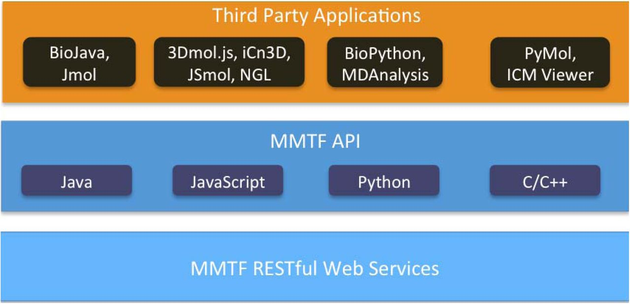 MMTF - an efficient file format for the transmission, visualization