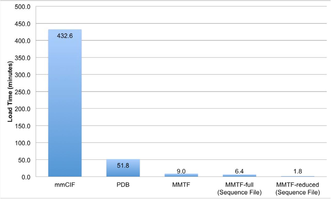MMTF - an efficient file format for the transmission