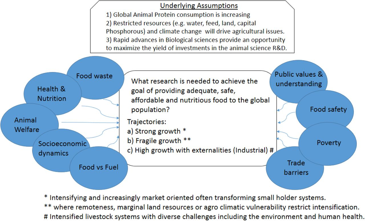 Recent Advancement in Biosensors Technology for Animal and Livestock
