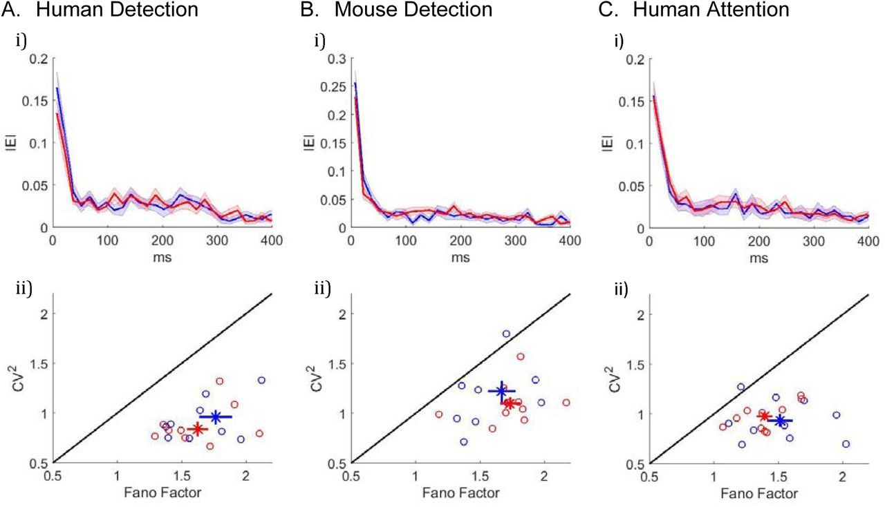 The rate of transient beta frequency events predicts