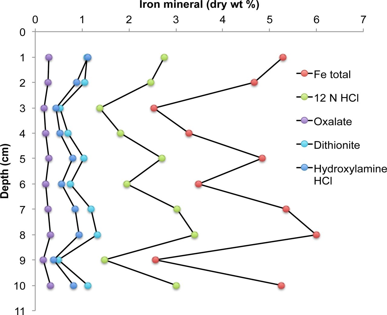 A biological source of marine sedimentary iron oxides | bioRxiv