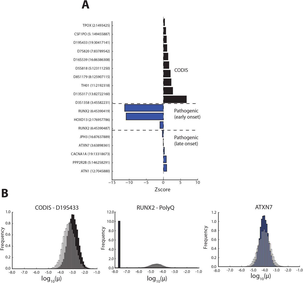 Interpreting short tandem repeat variations in humans using