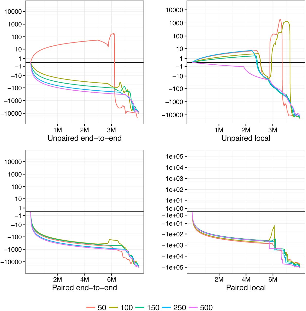 A tandem simulation framework for predicting mapping quality