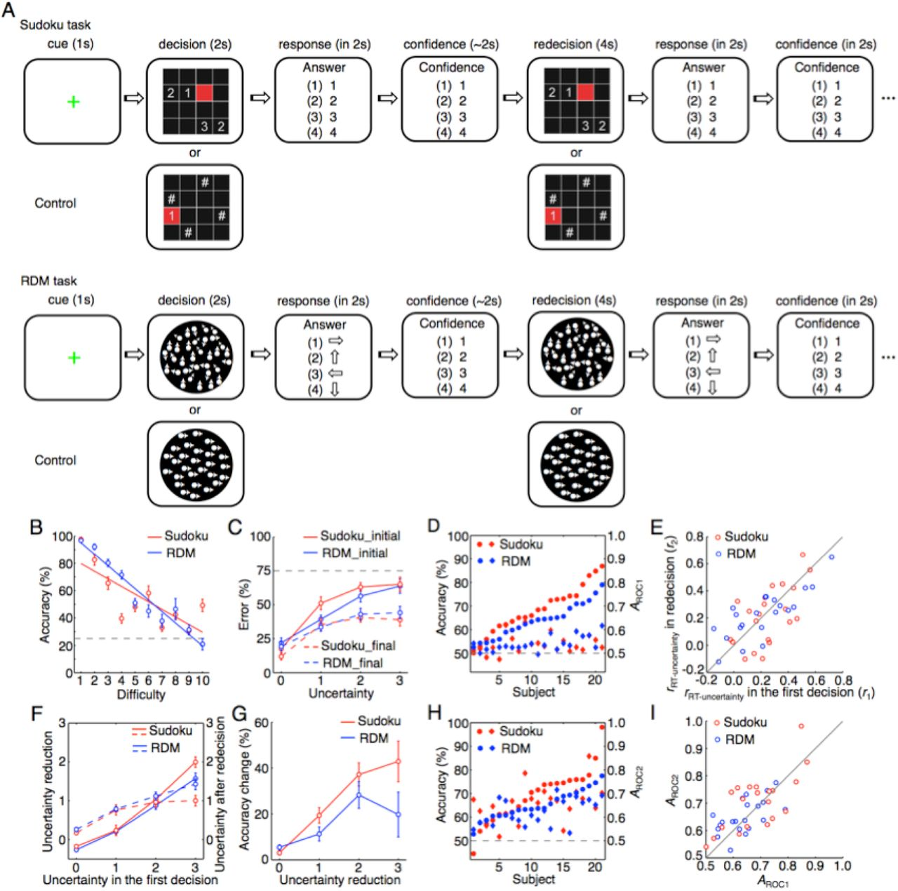 The Neural System of Metacognition Accompanying Decision-Making in