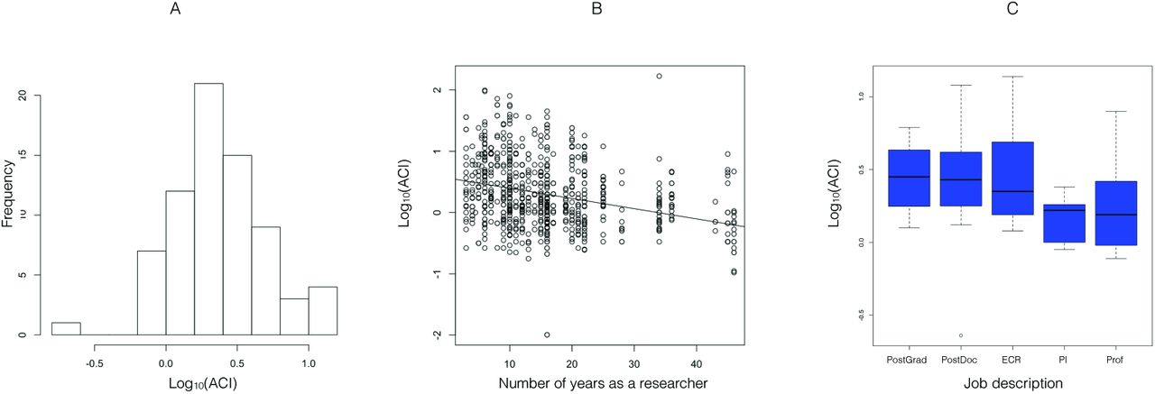 Percentage-Based Author Contribution Index  A universal, measure of