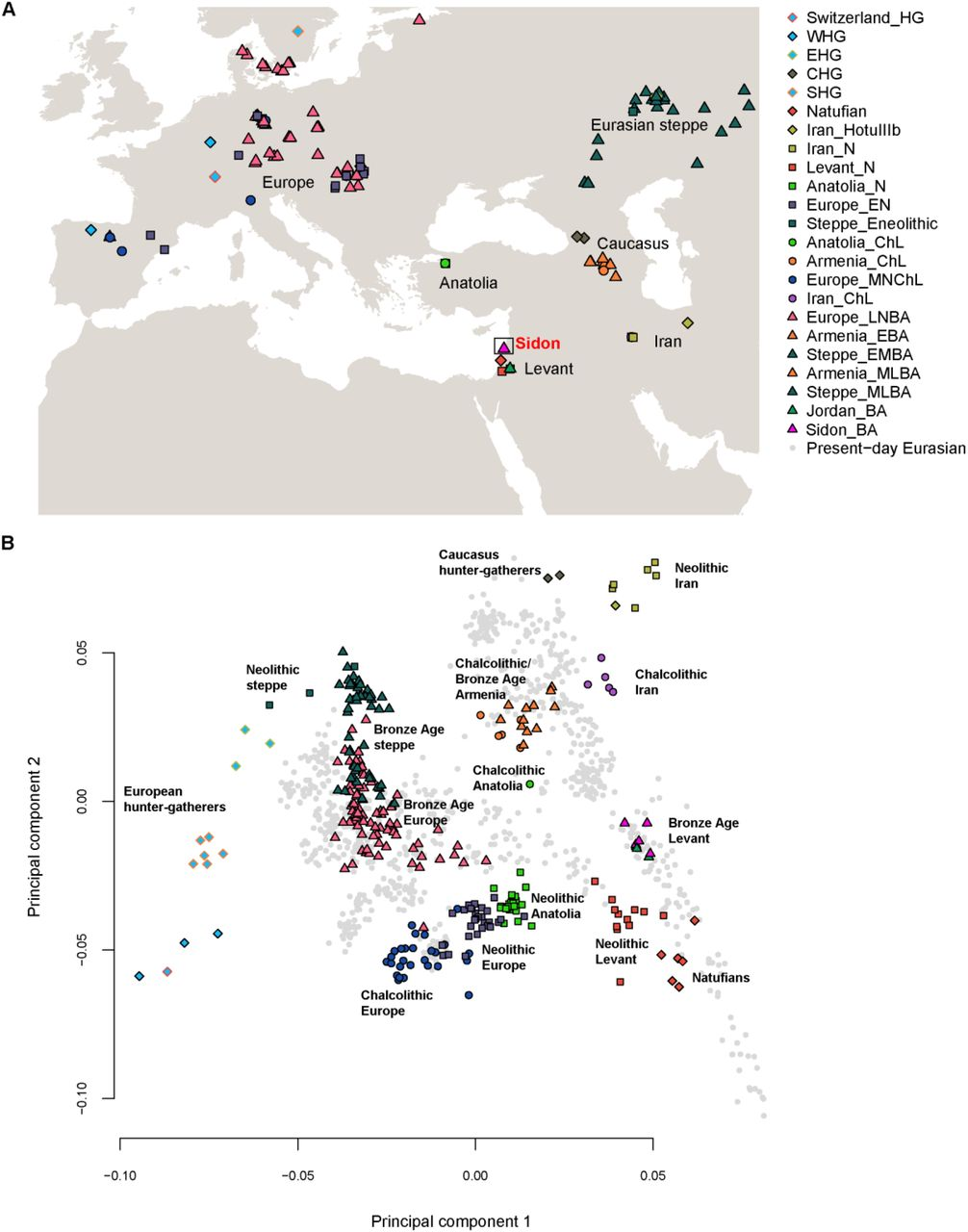 Continuity and admixture in the last five millennia of