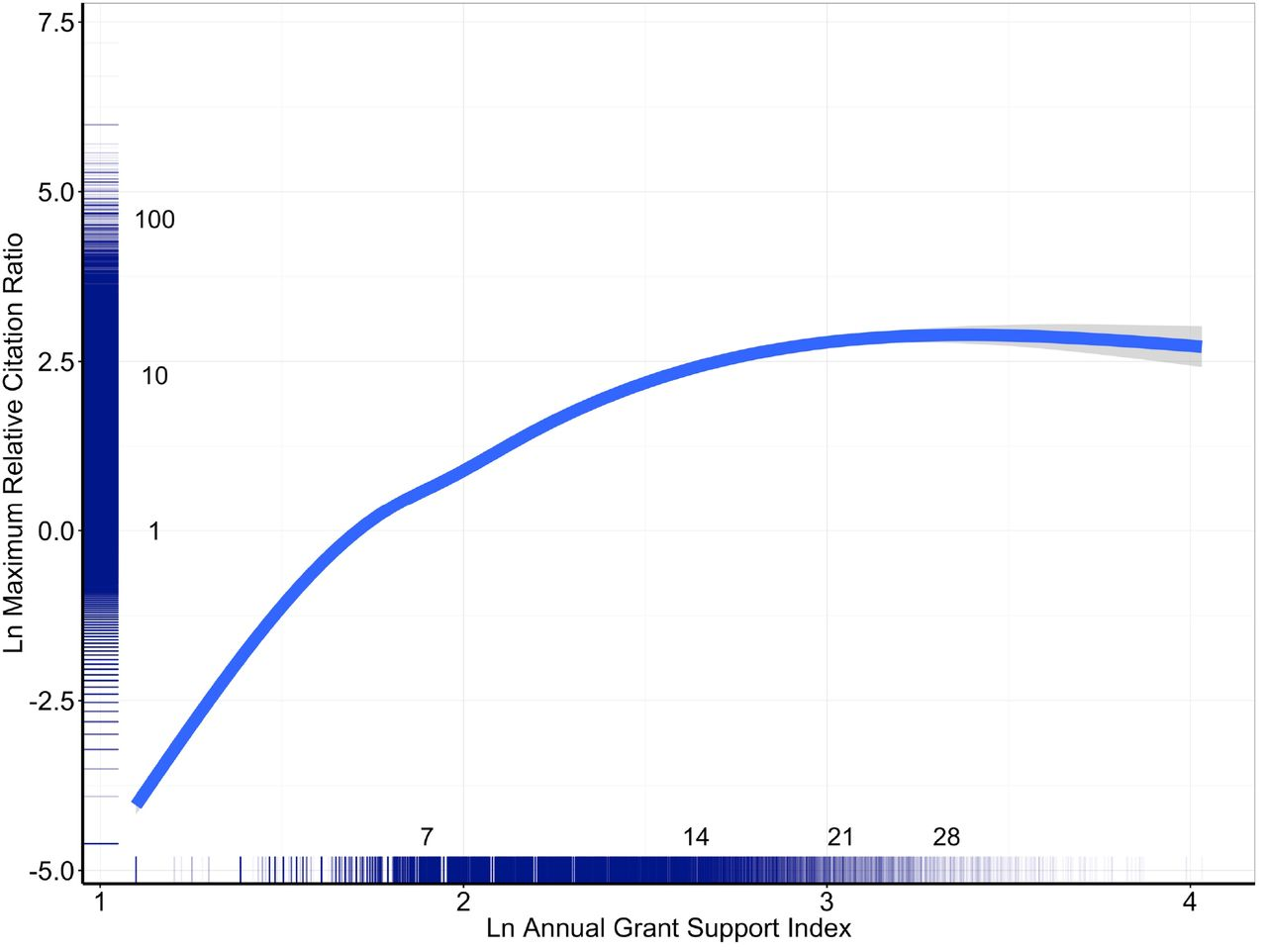 Marginal Returns and Levels of Research Grant Support among