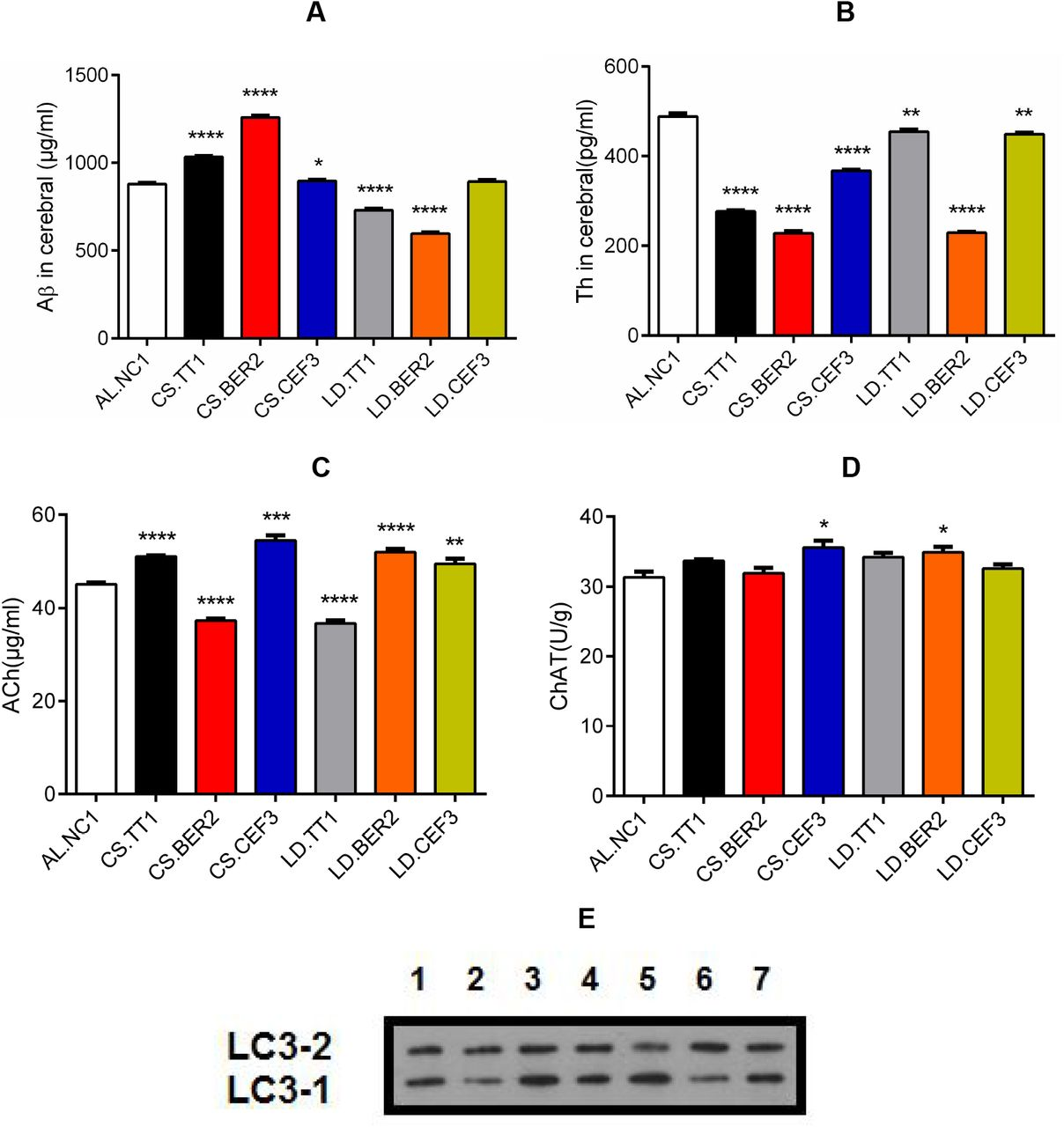 Chondroitin Sulfate Elicits Systemic Pathogenesis In Mice By