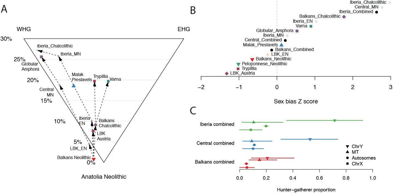 The Genomic History of Southeastern Europe | bioRxiv