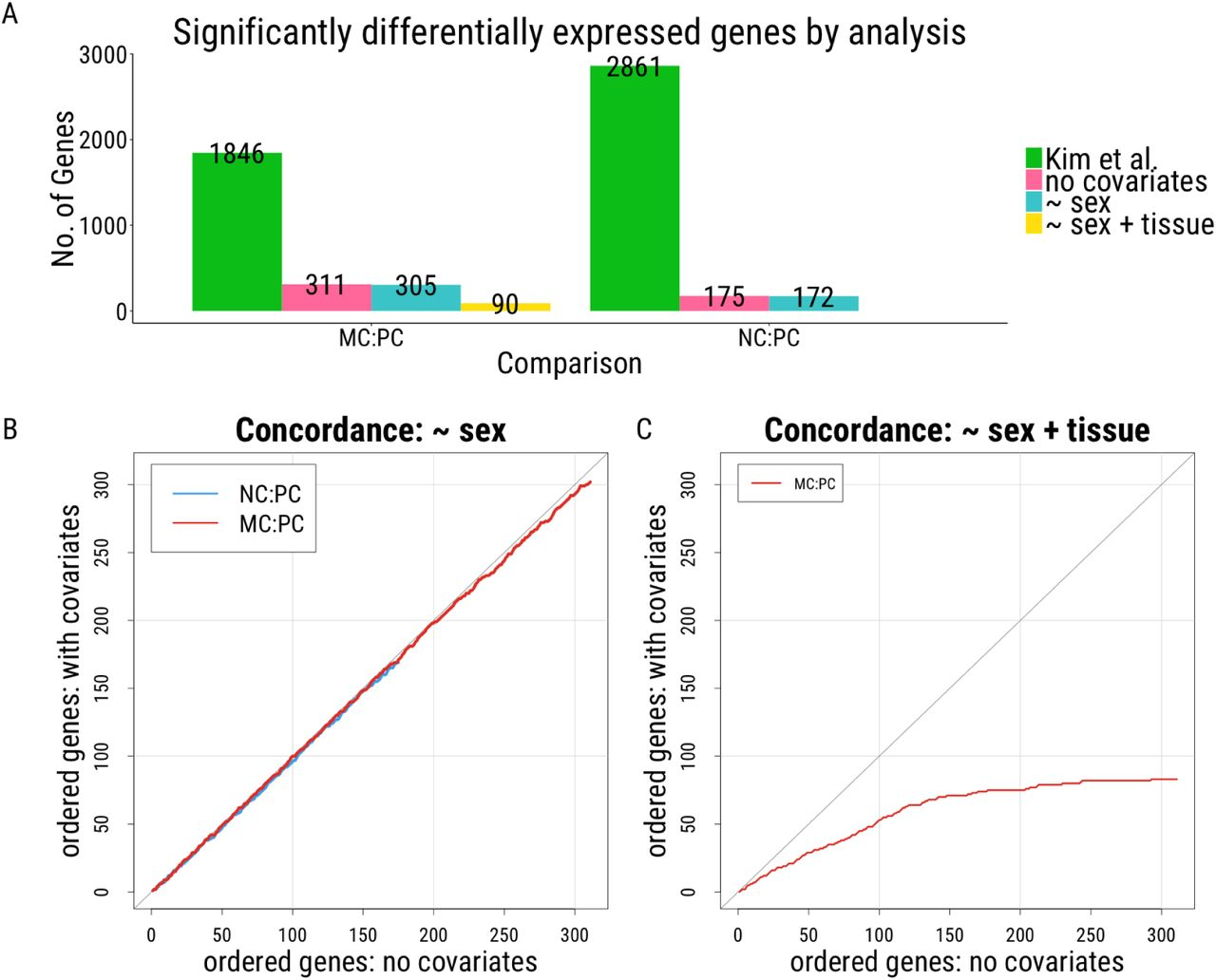 Improving the value of public RNA-seq expression data by