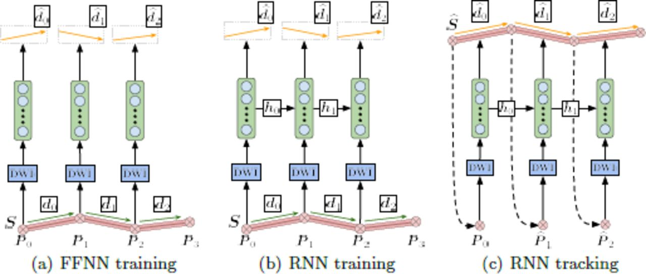 Learn to Track: Deep Learning for Tractography   bioRxiv