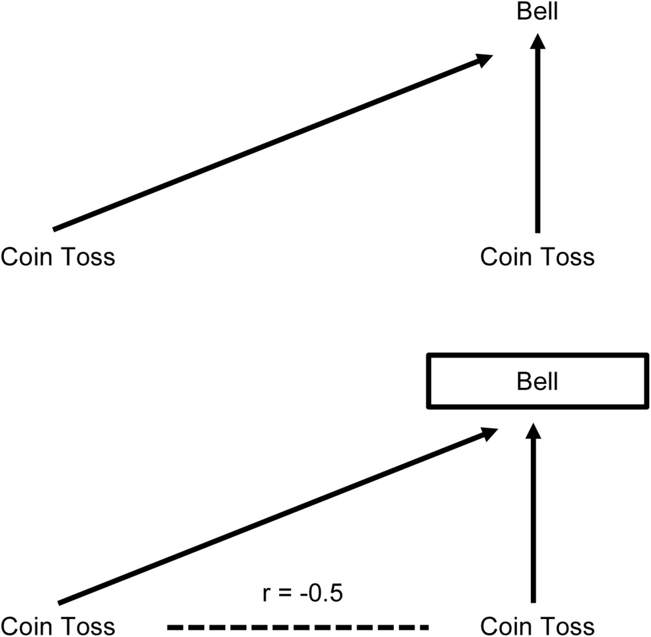 Collider Scope When Selection Bias Can Substantially Influence Observed Associations Biorxiv
