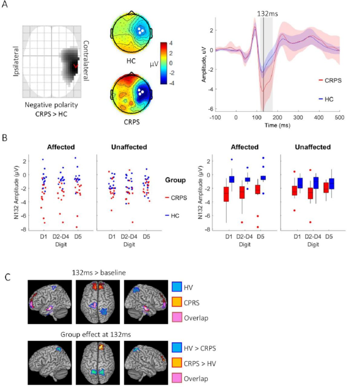 Altered cognitive processing of tactile stimuli in patients