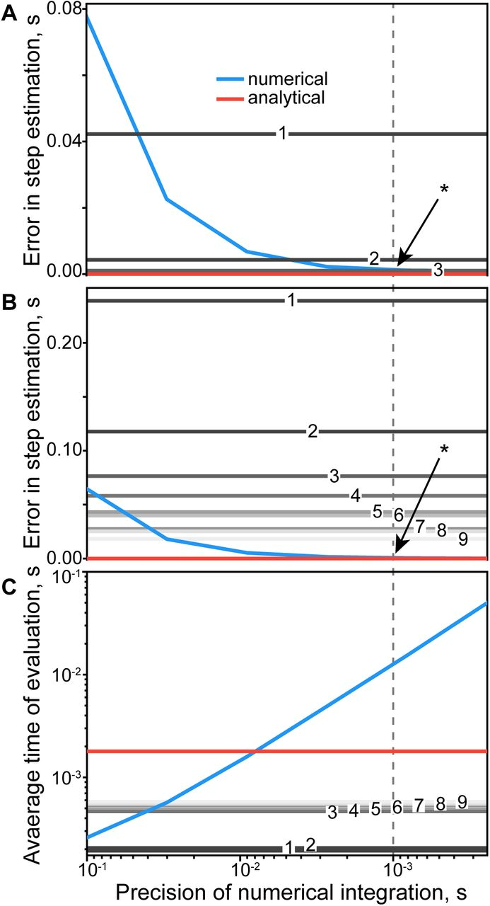 Analytical solution of a bilateral Brown-type central pattern