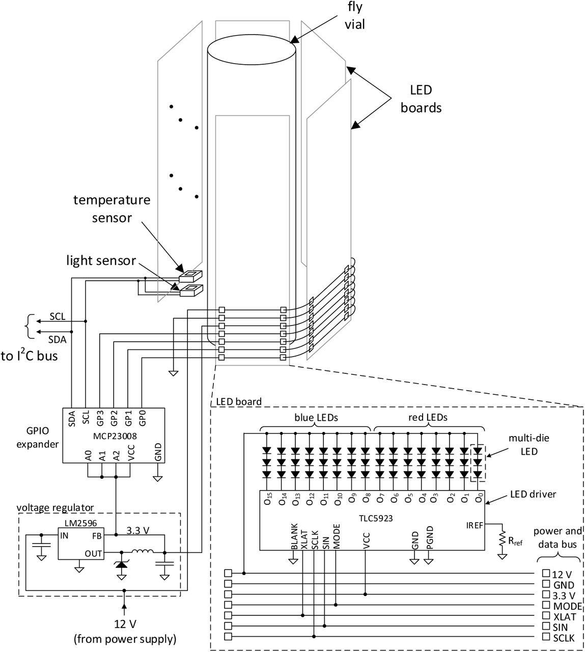 A Programmable Optical Stimulator for the Drosophila Eye   bioRxiv on